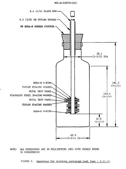 MIL-H-22072 §4.6.11 Test Panels