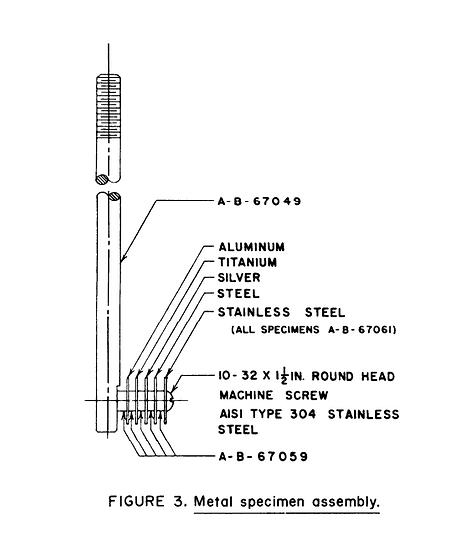 FTM 3450 Test Specimens
