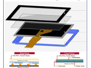 Resistive vs Capacitive TOUCH