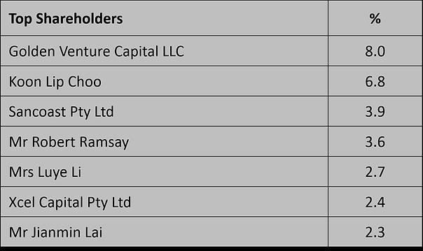 G88 Shareholders 20200630.png