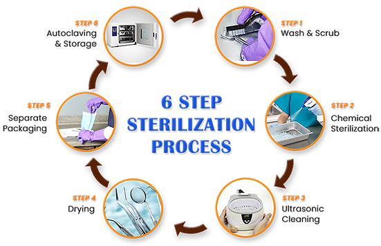 Cancun dentist Sterilization Protocols -