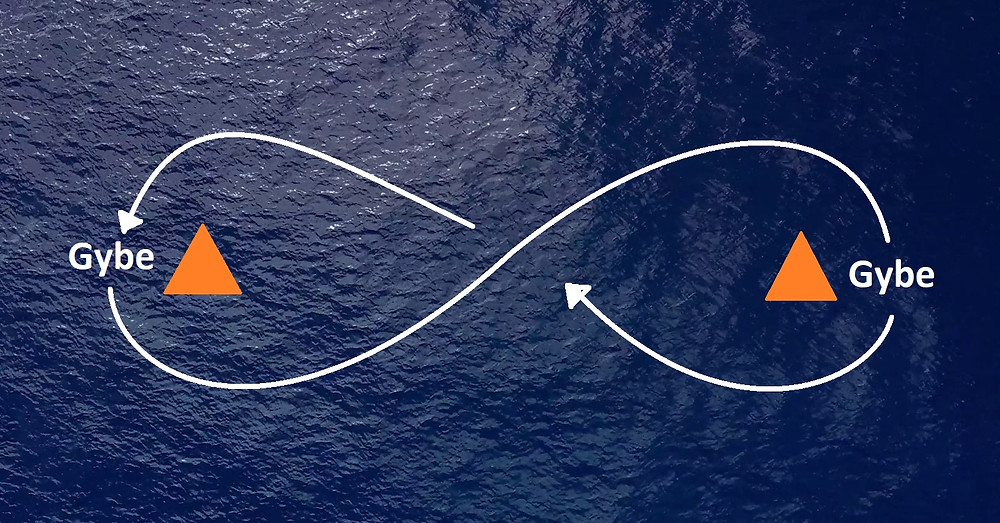 Here is a figure eight drill, effective in developing boat handling for gybing or tacking as well as the control of the boat