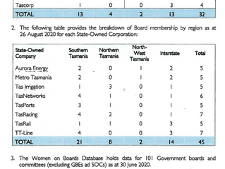 Government Boards - Composition