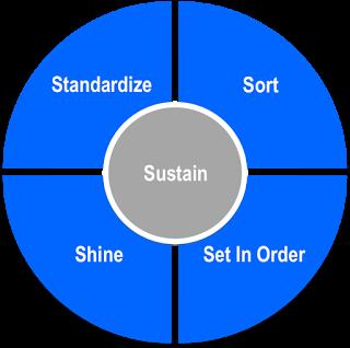 5S principles
