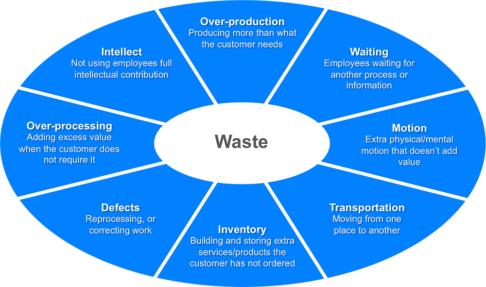 Eight types of waste