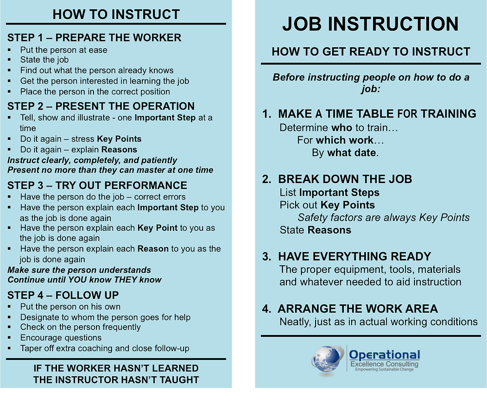 TWI Job Instruction (JI) Pocket Card