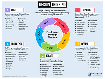 Design Thinking Poster.png