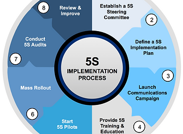 5S Implementation Process