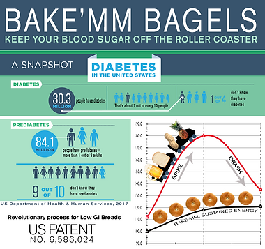 Bakemmms Low-glycemic bagels: Proof is in the blood test