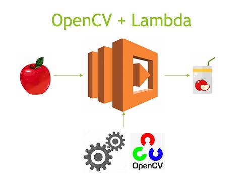 OpenCV + Lambda Lecture Materials