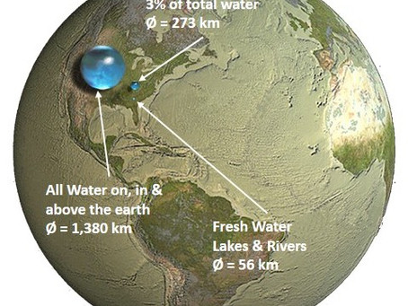 Water a Critical Resource
