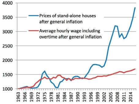 Housing Crisis - Causes