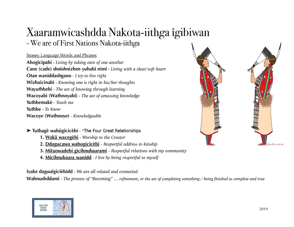 Nakota Words and Phrases.png