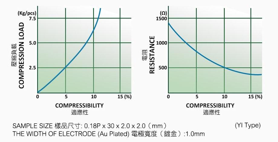 Compression-Curves-YI.jpg