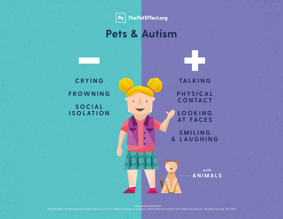 Pets Enhance Social Skills for Autistic Children