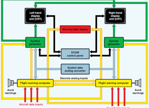 Engine Indication and Crew Alerting System(EICAS) & Electronic Centralized Aircraft Monitor (ECAM)