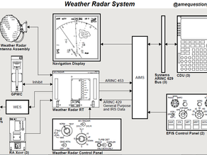 Weather Radar System