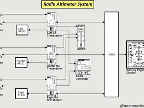 Radio Altimeter System
