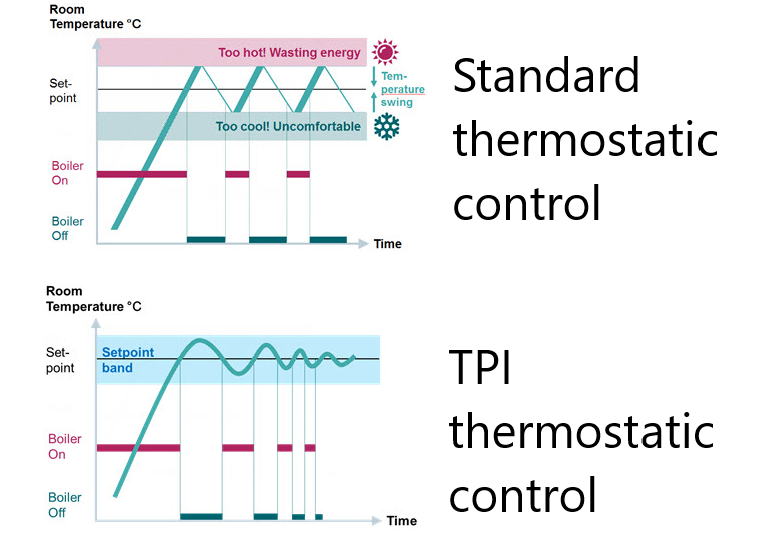 A TPI thermostat learns how a building heats up and cools down, allowing the boiler to be on for less time and the building temperature to be more comfortable