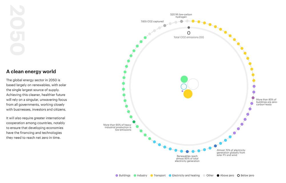 Net Zero by 2050 - IEA kW Energy Consultants