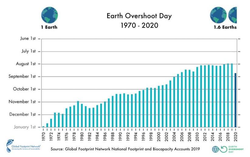 kW Energy Consultants Earth Overshoot Day 2020