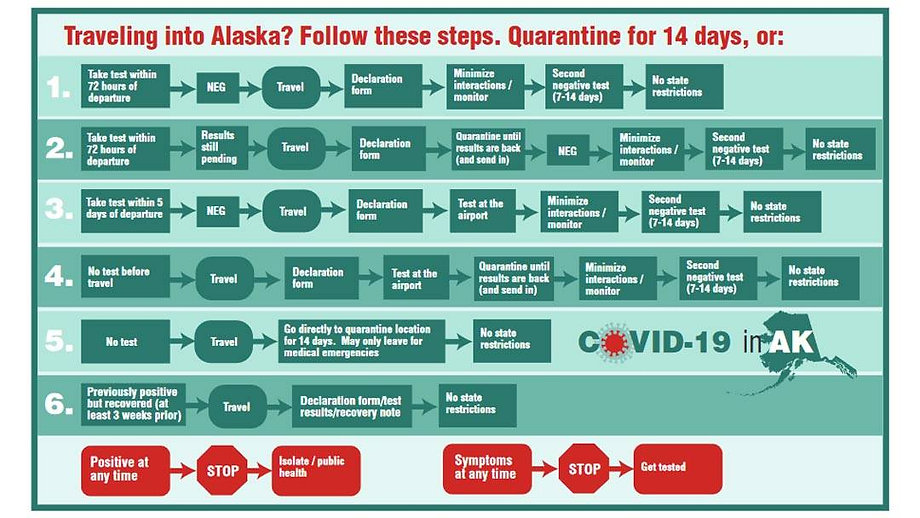 State of Alaska COVID Travel Requirement