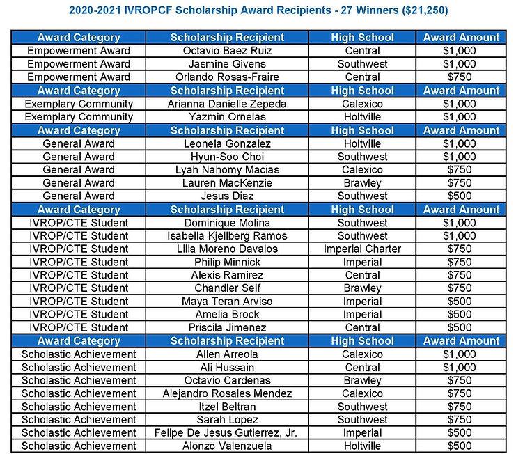 2020-2021 Scholarship Recipients.jpg