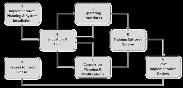Implementation Procedure Diagram