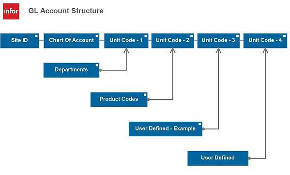 GL Account Structure Diagram