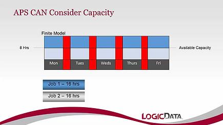 How APS considers Capacity