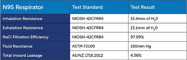 nimbus n95 mask testing results.png