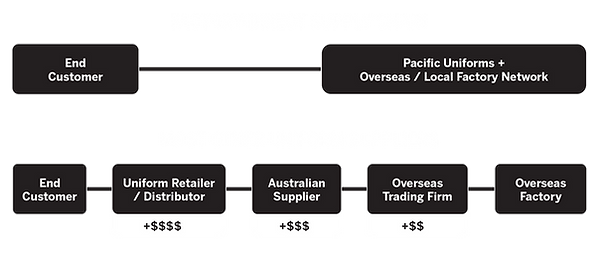 PUL-supply-chain-comparison.png