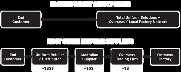 TUS-supply-chain-comparison.png