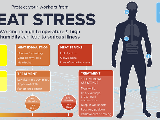 Combating Heat Stress