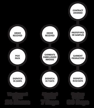 order-timeframes-total-uniform-solutions