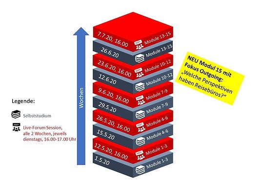 Grafik - Module Faszination Tourismus 2.