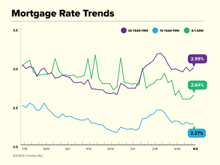 Mortgage Rates Spend Another Week Below 3%