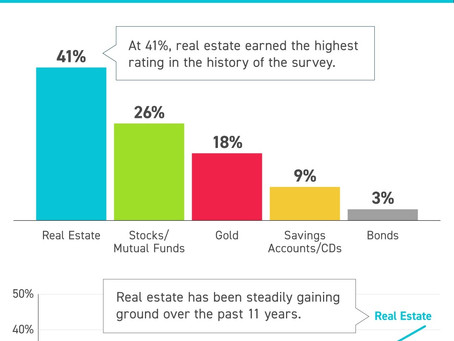 Americans Choose Real Estate as the Best Investment [INFOGRAPHIC]