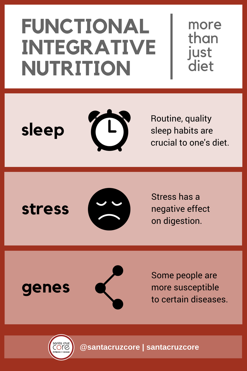 Nutrition is More Than Diet meme