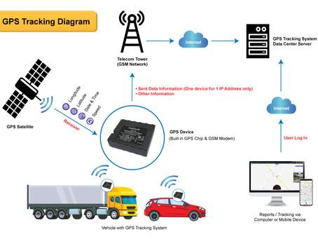 Why Explosoft GPS Tracking System?
