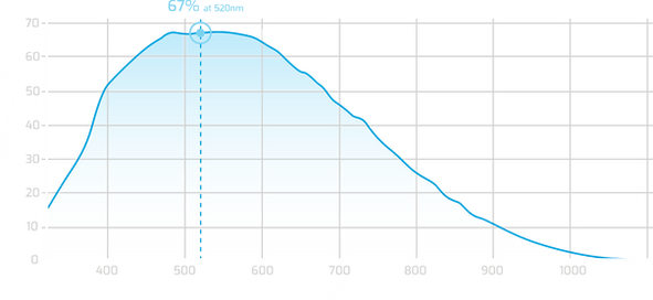 Sony-IMX342-QE-Curve.png