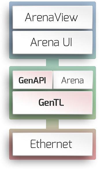 Arena-Genicam-Flow-Chart-2.jpg