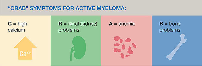 crab_symptoms_for_active_myeloma_1_web_2