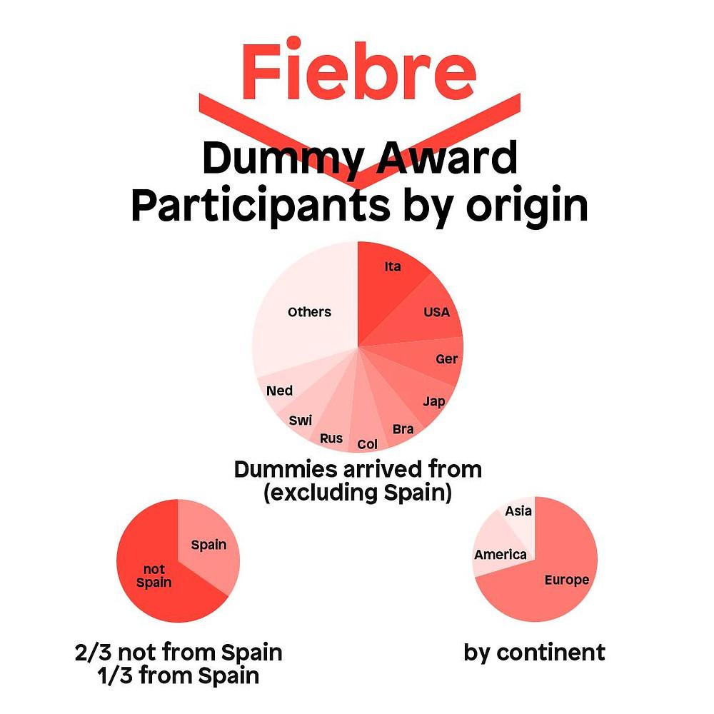 Participantes del Fiebre Dummy Award por países