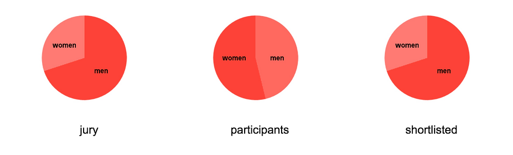 Participants and jury by gender