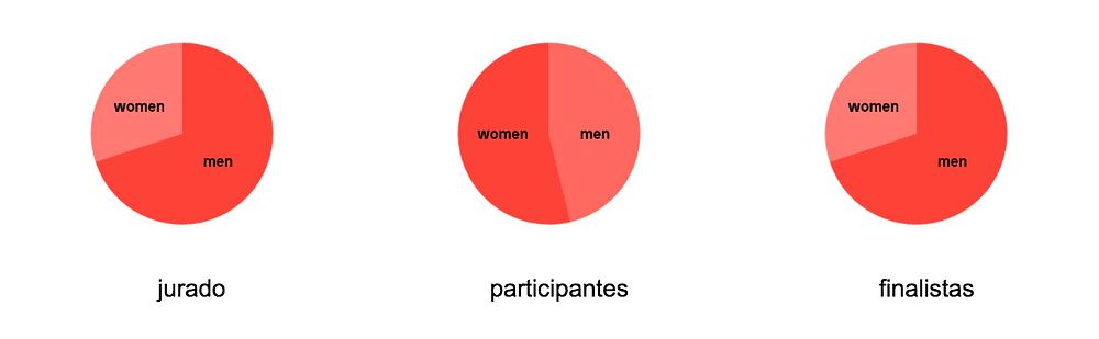 Participantes y jurado según género