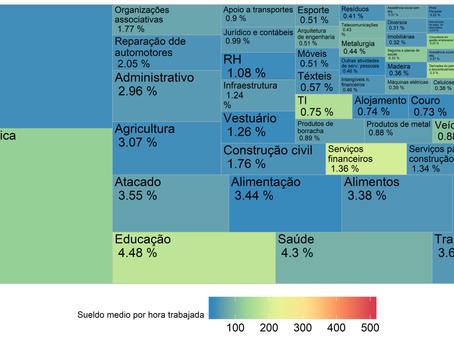 La estructura productiva brasileña frente a la transformación digital de las economías