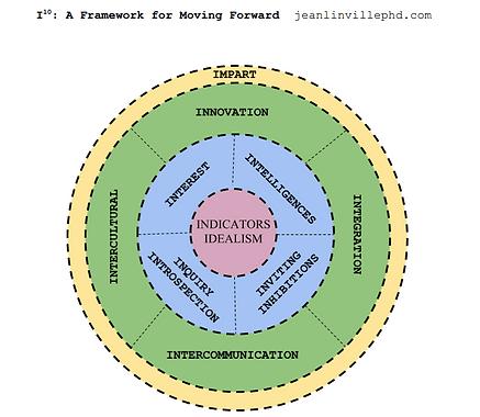 I10 framework.png