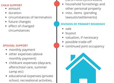 Divorce Mediation Issue Checklist