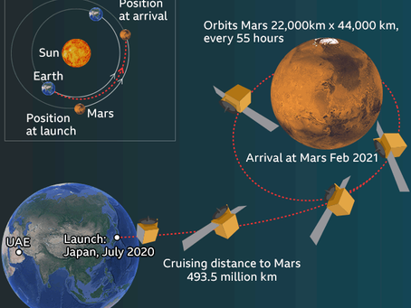 Impossible is Possible: A Mission To Mars